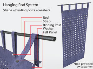 Hanging panels on rod